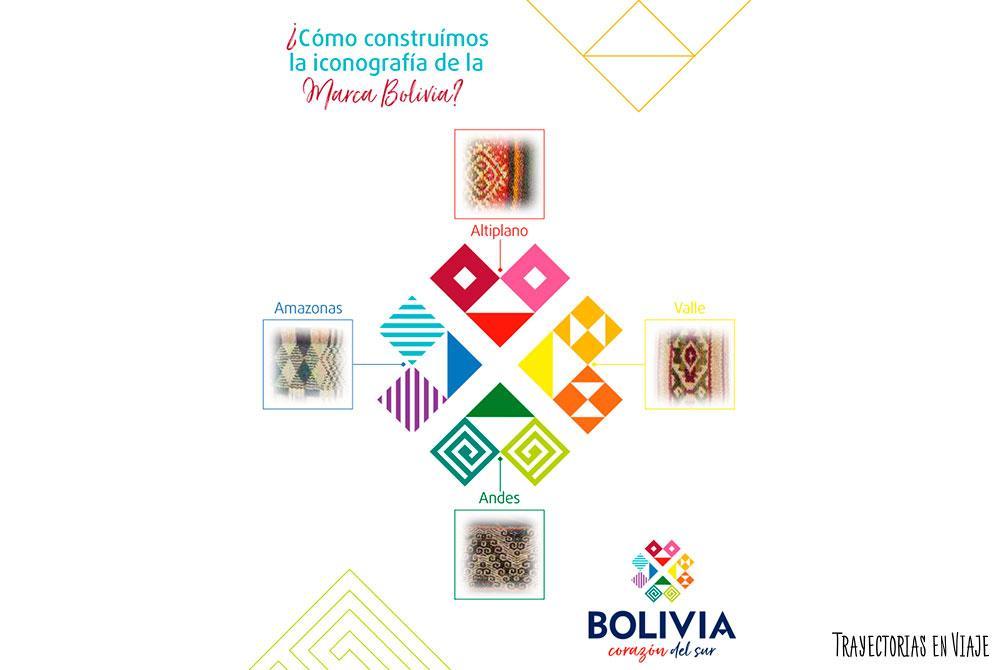 texturas de la Marca País Bolivia